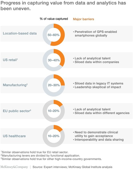 The age of analytics: Competing in a data-driven world | McKinsey & Company | Cambridge Marketing Review | Scoop.it