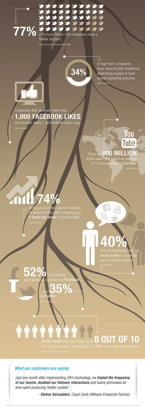 12 Incredible Social Media Marketing Statistics [INFOGRAPHIC] - AllTwitter | WEBOLUTION! | Scoop.it