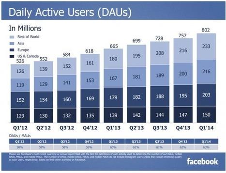 Facebook: un milliard d'utilisateurs sur mobile! | Les eMarchands | Scoop.it