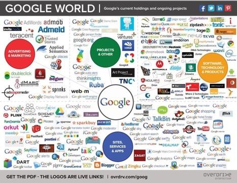 Google : son écosystème en carte interactive   Agence Profileo : 100% e-commerce Prestashop   Scoop.it