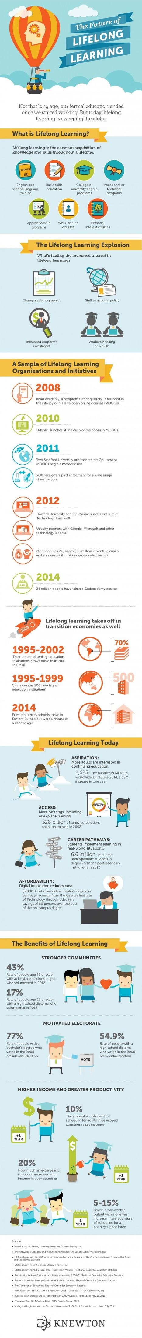 The Future of Lifelong Learning Infographic | eSkills | Café puntocom Leche | Scoop.it