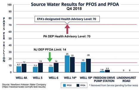 PFAS' in Public Health & Safety | Scoop it