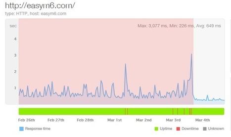 How To Improve Your WordPress Blog Loading Speed [Case Study] | Internet Marketing Z6 | Scoop.it