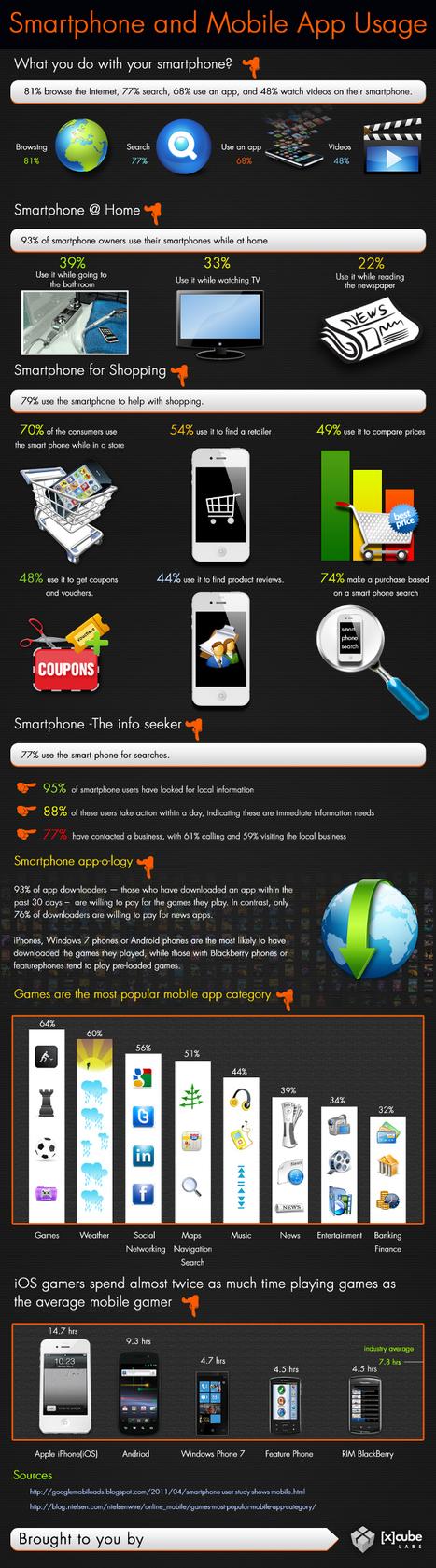 Infographie : le comportement des mobinautes en une image | Actinnovation.com© | mobile | Scoop.it