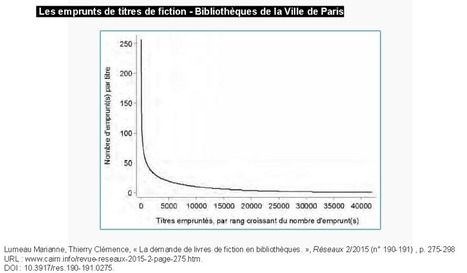 Un livre recommandé par un bibliothécaire a 17 fois plus de chance d'être emprunté | Library & Information Science | Scoop.it