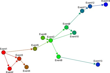 Event Graph Layout - Gephi Marketplace | SNA -