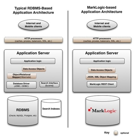 Architecture Overview — How does MarkLogic fit into your world? | MarkLogic - Enterprise NoSQL Database | Scoop.it