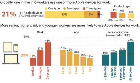 Forrester: Apple makes strides into enterprises, users iWork hard for the money | Gates | Scoop.it