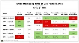 "Email Best ""Off Peak"" & What Does Trend Mean For Social Media Marketing? Experian Study 