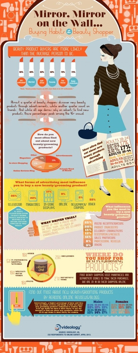 Buying Habits of the Beauty Shopper [infographic] | BEAUTY + SOCIAL MEDIA | Scoop.it