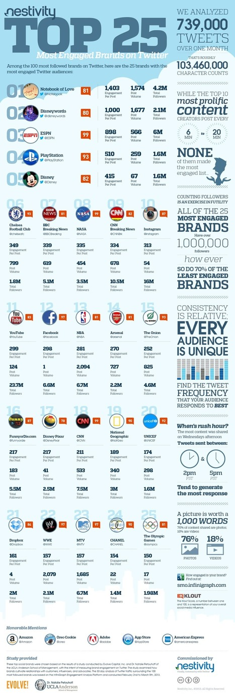 What Are the 25 Most Engaged Brands on Twitter? | BRAND marketing Curation | Scoop.it
