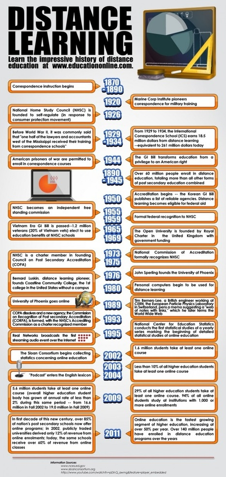 DISTANCE LEARNING INFOGRAPHIC | E-Learning and Online Teaching | Scoop.it