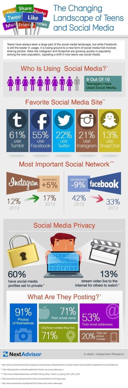 Tumblr, Facebook, Twitter, Instagram & Snapchat – How Teens Use Social Media [INFOGRAPHIC] - AllTwitter | Better know and better use Social Media today (facebook, twitter...) | Scoop.it