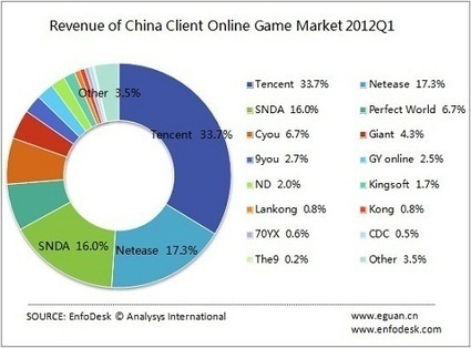 3 companies dominates the Chinese gaming arena, Analysis | Poker & eGaming News | Scoop.it