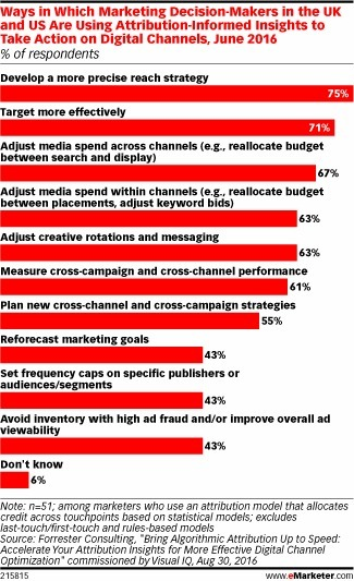 Marketers Turn to Algorithms to Improve Attribution - eMarketer   Consumer Behavior in Digital Environments   Scoop.it