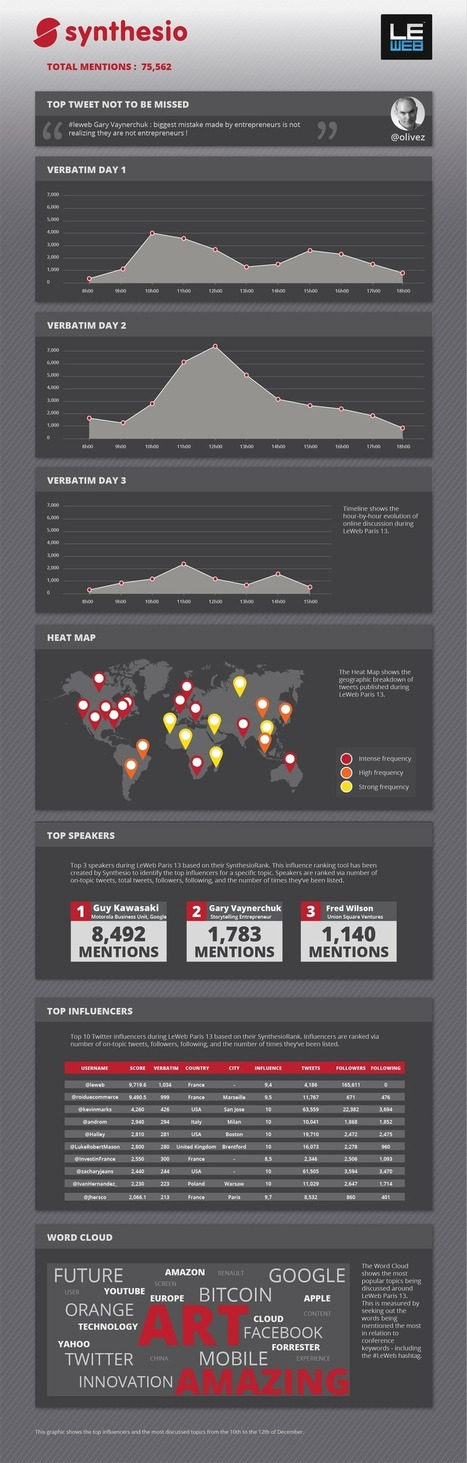 Social Media Dashboard | LeWeb'13 Paris | ROI du Ecommerce | Scoop.it
