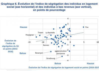 Des logements sociaux mieux répartis sur le territoire, mais sans effet sur la mixité sociale