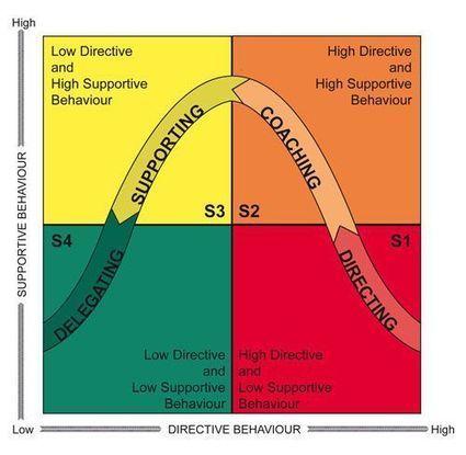 Transformational Leadership | Global autopoietic university (GAU) | Scoop.it