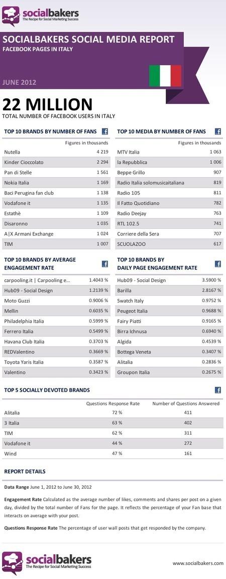 Social Media Report: i brand italiani su Facebook [Giugno 2012]   Social Media & Social Media Marketing News   Scoop.it