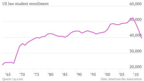 Law school enrollment is collapsing   SCUP Links   Scoop.it