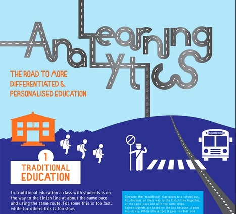 What is Learning Analytics? – Infographic | Soup for thought | Scoop.it