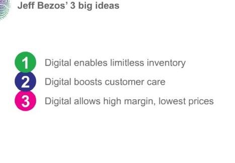 How Amazon Controls Ecommerce(Slides) | Amazon.com strategy | Scoop.it