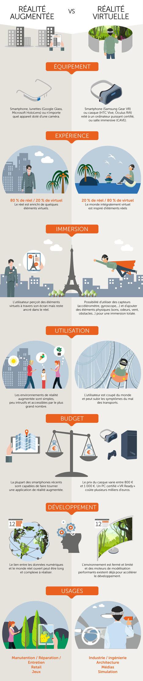 (Infographie) Réalité augmentée vs réalité virtuelle : le match | Narration transmedia et Education | Scoop.it