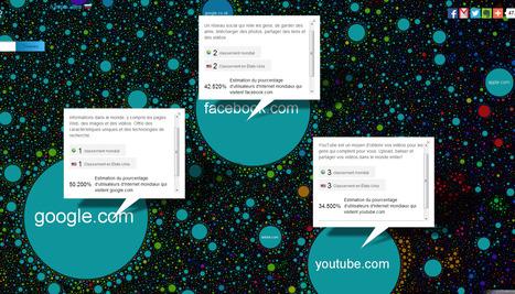Carte de l'Internet | Communication #Web & Réseaux Sociaux | Scoop.it