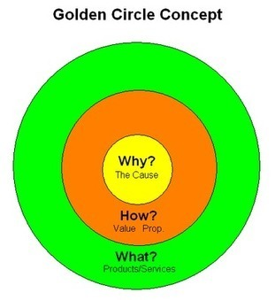 The Golden Circle concept that made Simon Simek famous on TED | Business change | Scoop.it