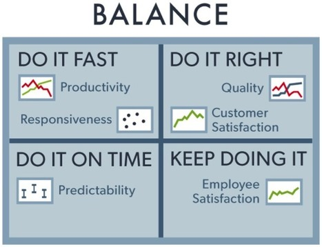 Five tips for Agile measurement | TechRepublic | DevOps in the Enterprise | Scoop.it