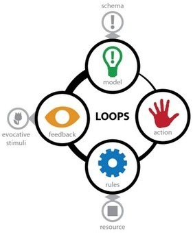 Lost Garden - Loops and Arcs | Complex Insight  - Understanding our world | Scoop.it