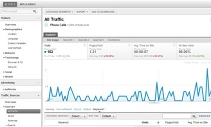 India leads in Google metrics regarding Mobile Related Queries | Techno FAQ | Technology | Scoop.it