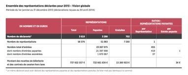 Chiffres CNV : 2013, une année de croissance...mais pas pour tout le monde | Musiques Actuelles, Amplifiées | Scoop.it