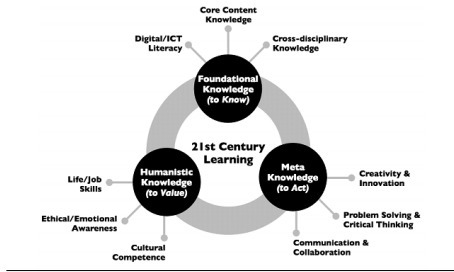 Teacher knowledge for 21st century learning ~ New article, Punya Mishra's Web | :: The 4th Era :: | Scoop.it