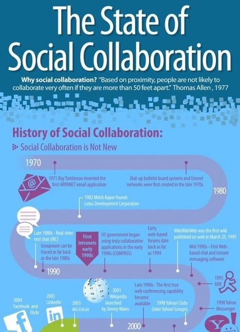 The state of social collaboration | Workplace Collaboration | thoughts, creativity and revelations: heri, hodie et cras | Scoop.it