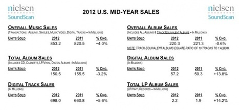 Digital Music Sales Up 14% So Far This Year, On Pace To Set New Sales Record   Echos des Labs   Scoop.it