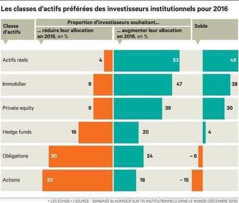 Les investisseurs institutionnels se tournent vers les actifs réels | L'actualité du capital-investissement | Scoop.it