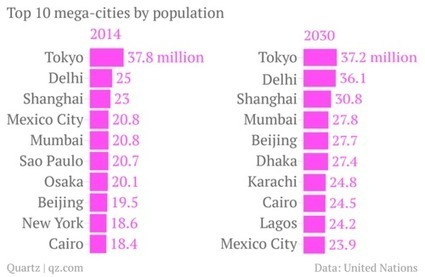 10 Mega-Cities by 2030! | GHS Urban Geography | Scoop.it