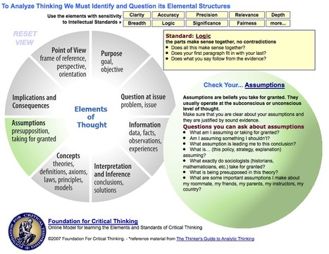 CriticalThinking.org - Critical Thinking Model 1 | hobbitlibrarianscoops | Scoop.it