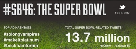 Most viewed US television program ever, Super Bowl 46, saw 13.7M related tweets | An Eye on New Media | Scoop.it