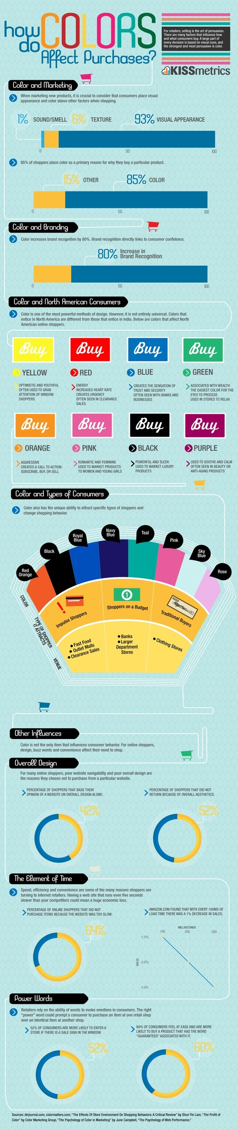 INFOGRAPHIC: How do Colors Affect Purchases? - UX Motel | Communication & Social Media Marketing | Scoop.it