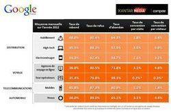 Google et Kantar dévoilent leur premier baromètre de performance des sites e-commerces | Google et le tourisme | Scoop.it