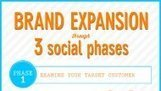 3 Social Phases of Brand Expansion [INFOGRAPHIC] | Social Media Today | mLearning, Social Media, eLearning, APPS, Communication and Public Participation Engagement Scoops | Scoop.it