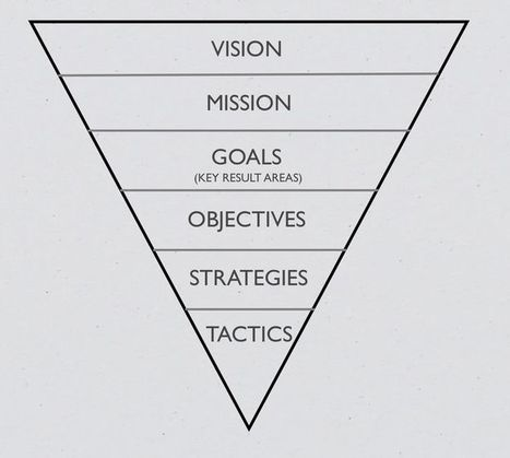 ~ A Strategic Planning Model | #BetterLeadership | Scoop.it