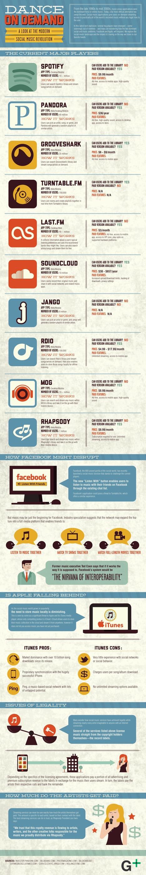 Infographic: The Online Music Landscape   Radio digitale   Scoop.it