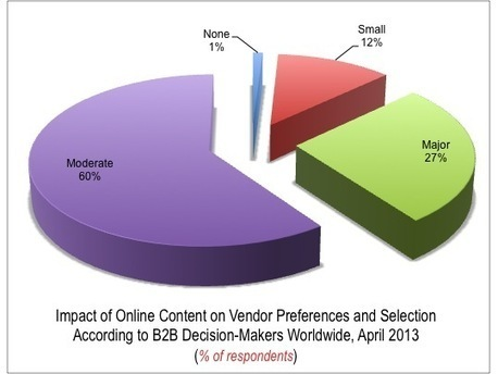 60% B2B Decision-Makers Are Moderately Influenced With Online Content [STUDY] | Association Marketing: Digital + Direct | Scoop.it