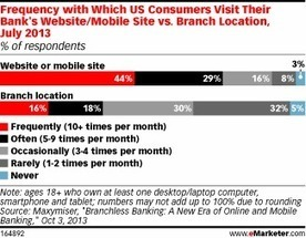Mobile Banking Offers Opportunities for Customer Engagement | Floqr Mobile News | Scoop.it