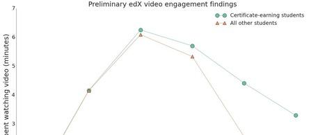 Optimal Video Length for Student Engagement | Aprendizaje en línea | Scoop.it