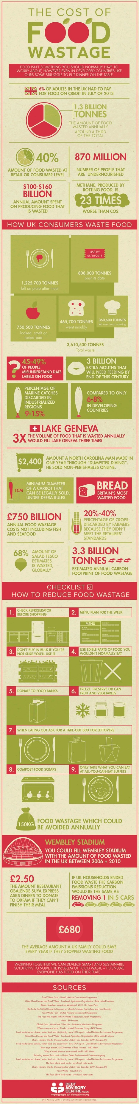 The Cost of Food Wastage (Infographic) | Sustain Our Earth | Scoop.it