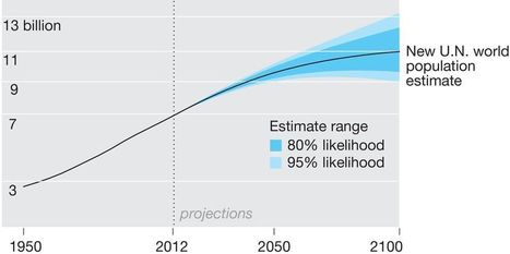 A World With 11 Billion People? New Population Projections Shatter Earlier Estimates | Geography Education | Scoop.it